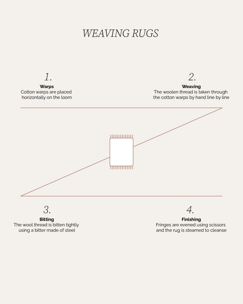 Sera Helsinki Weaving Rugs Process Chart