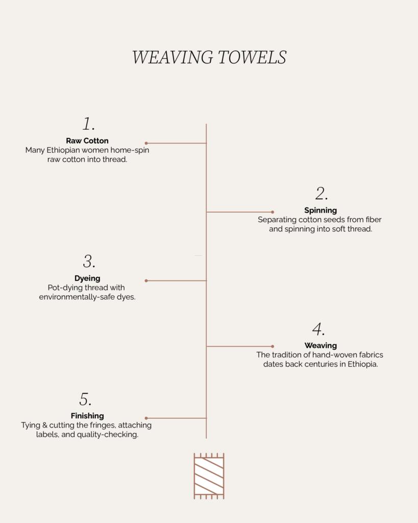 Sera Helsinki Weaving Towels Process Chart
