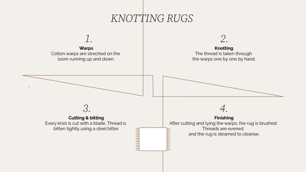 Chart Image of the Knotting Process of Sera Helsinki Rugs