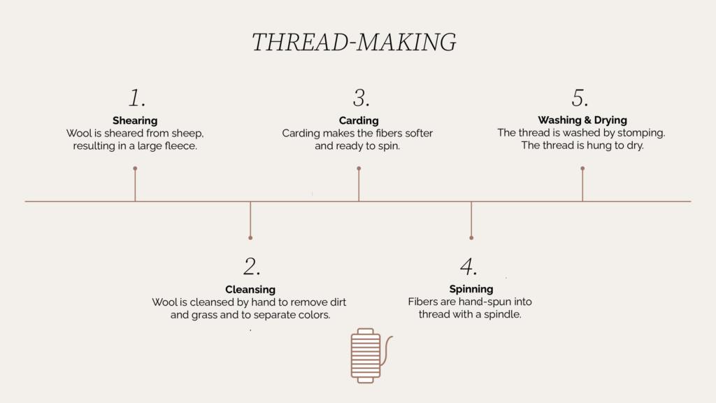 Sera Helsinki's Thread Making Process
