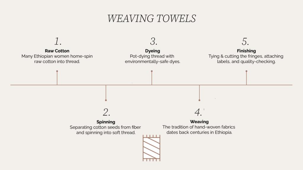 SERA HELSINKI Towel Making Process Chart